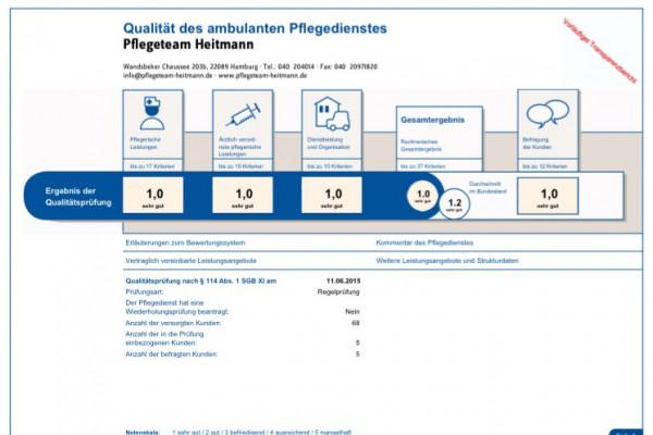 Qualitätsprüfung 2015
